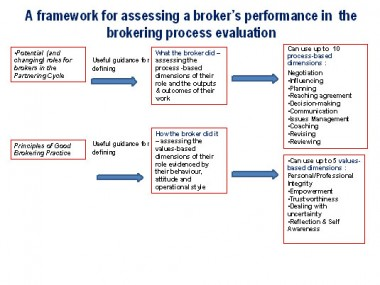 Broker performance framework