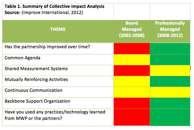 Table 1: Summary of Collective Impact Analysis