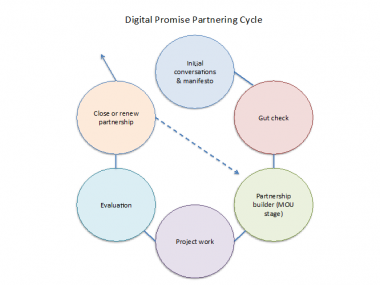 Figure 2: An overview of the Digital Promise Partnering Cycle. The first three steps, along with the Evaluation, are accompanied by documents or worksheets of one page or less.