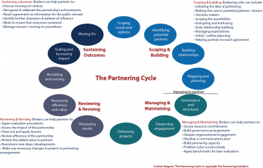 Partnership Brokering in the Partnering Cycle